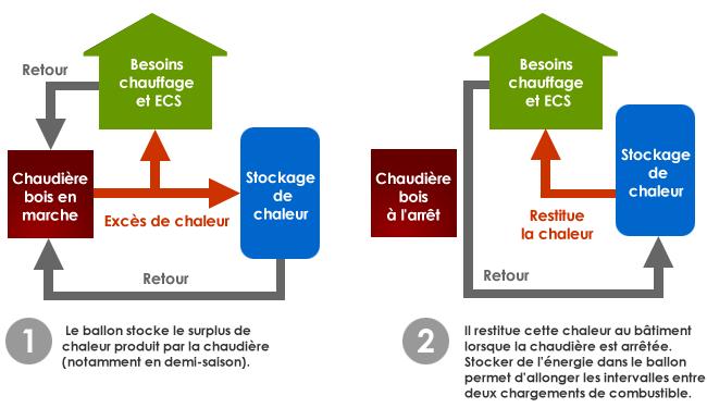fonctionnement-chaudiere-bois-hydroaccumulation