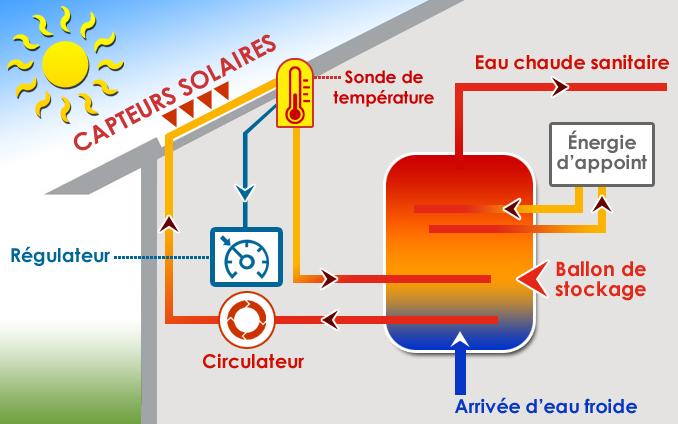 schema-installation-chauffe-eau-solaire-auxerre-yonne-89